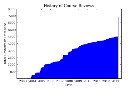 Graph of total number of course reviews from 2003 to 2013